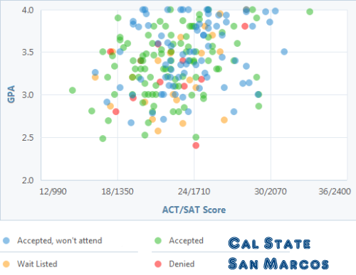 Cal Poly Acceptance Rate